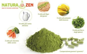 foto della tabella comparazione per grammi delle proprietà della moringa oleifera