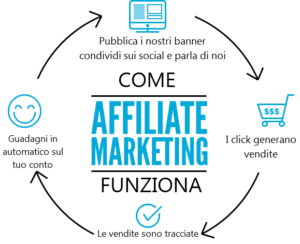 naturazen affiliate marketing 300x244